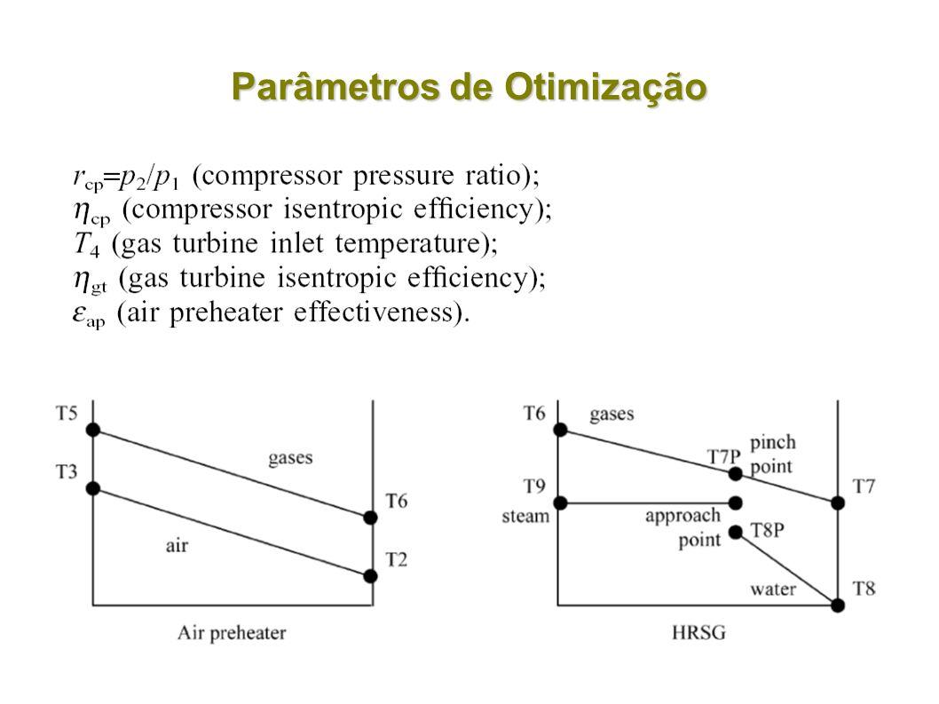 Parâmetros de Otimização