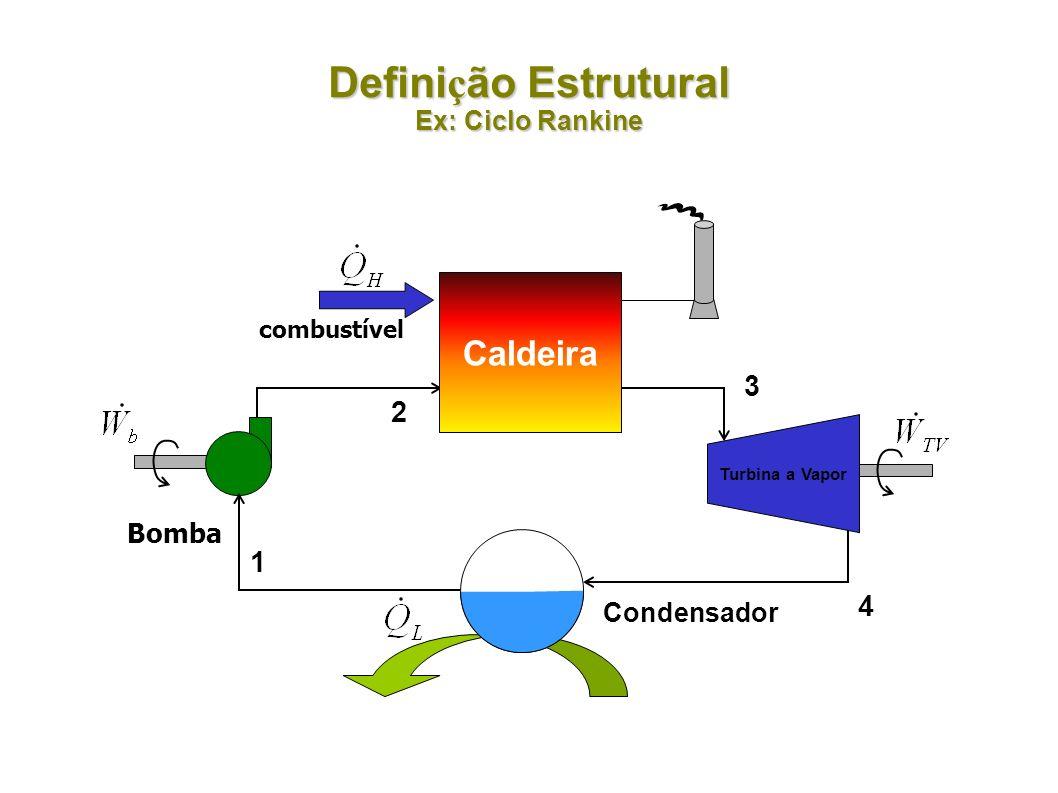 Definição Estrutural Ex: Ciclo Rankine