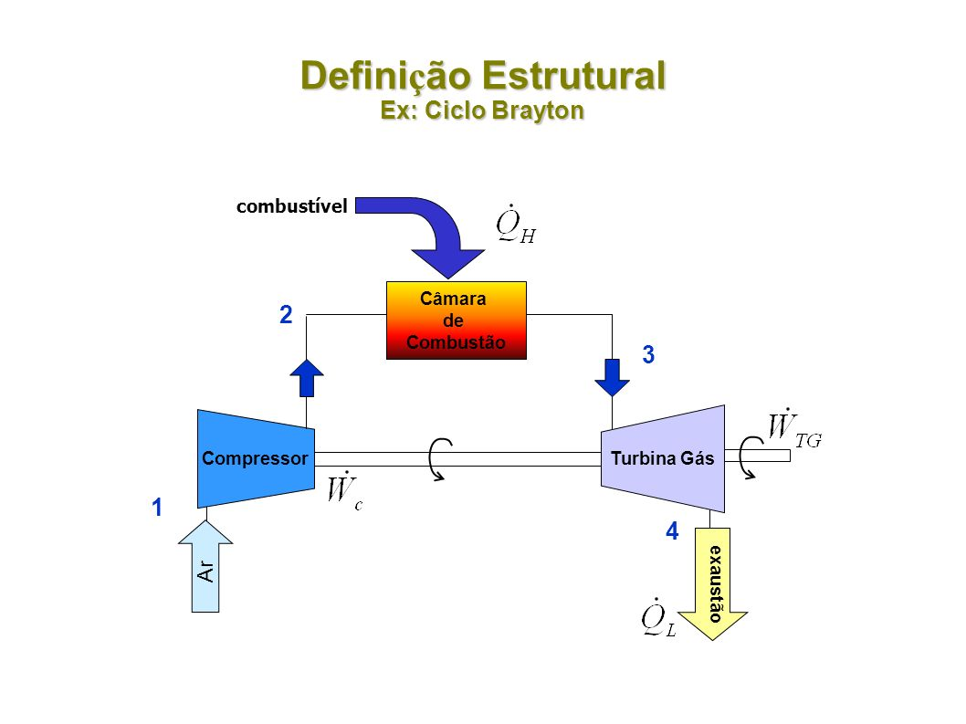 Definição Estrutural Ex: Ciclo Brayton