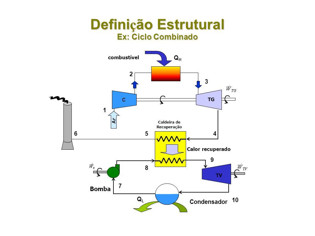 Definição Estrutural Ex: Ciclo Combinado