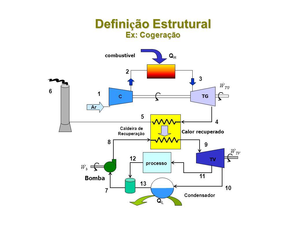 Definição Estrutural Ex: Cogeração