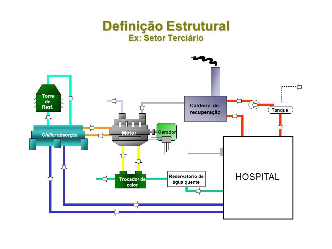 Definição Estrutural Ex: Setor Terciário