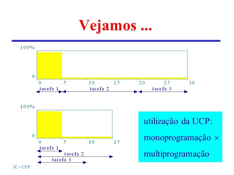 Vejamos ... utilização da UCP: monoprogramação  multiprogramação