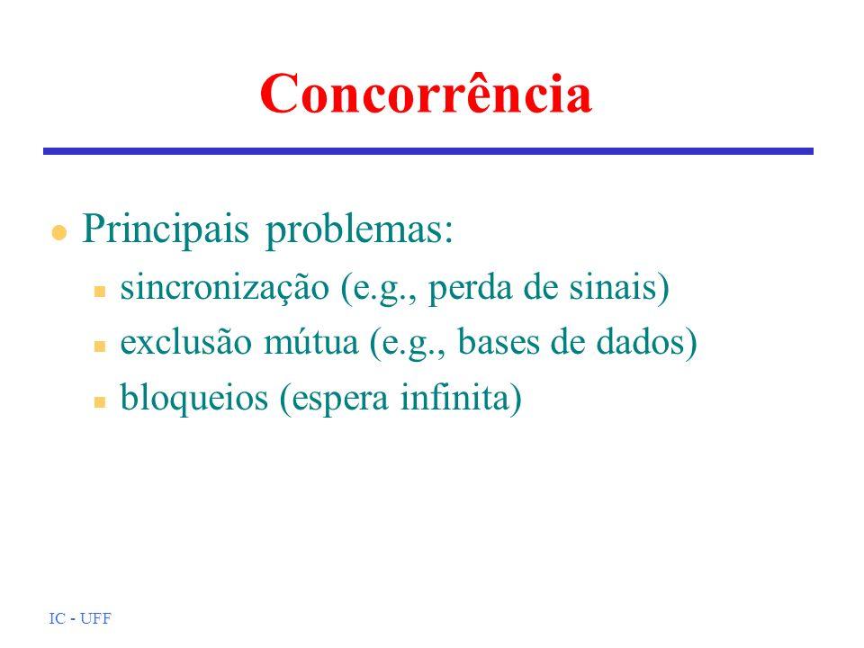 Concorrência Principais problemas:
