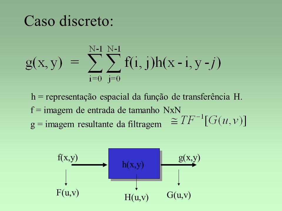 Caso discreto: h = representação espacial da função de transferência H. f = imagem de entrada de tamanho NxN.