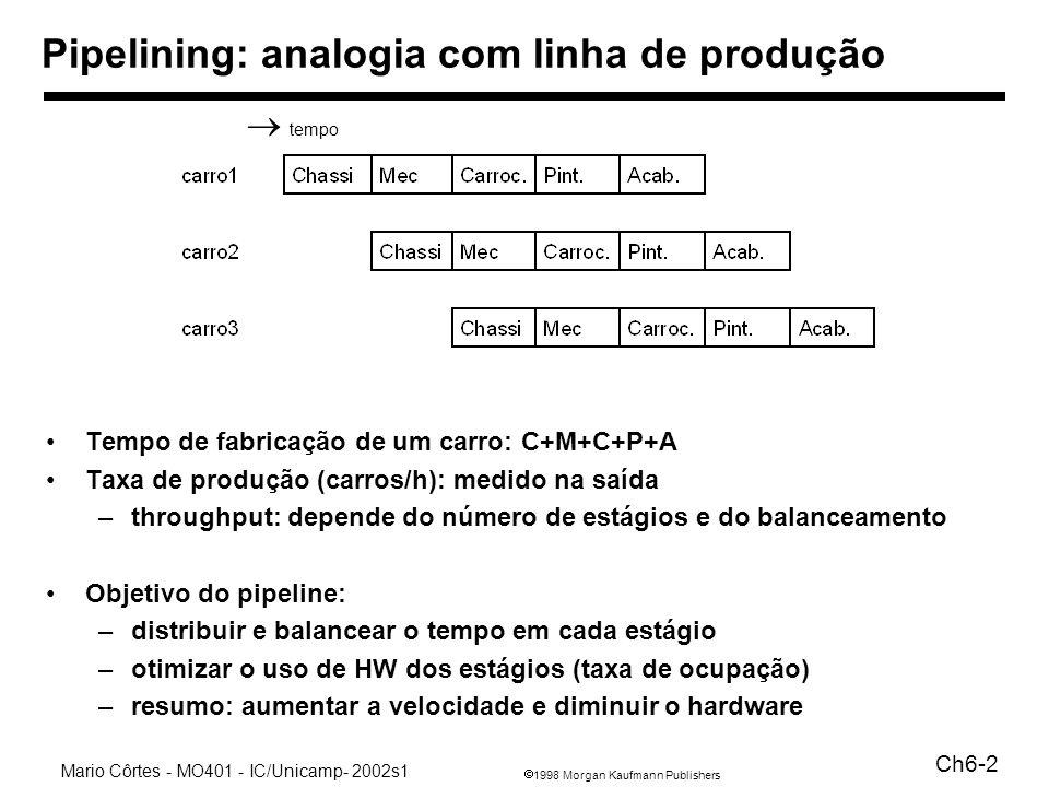 Pipelining: analogia com linha de produção