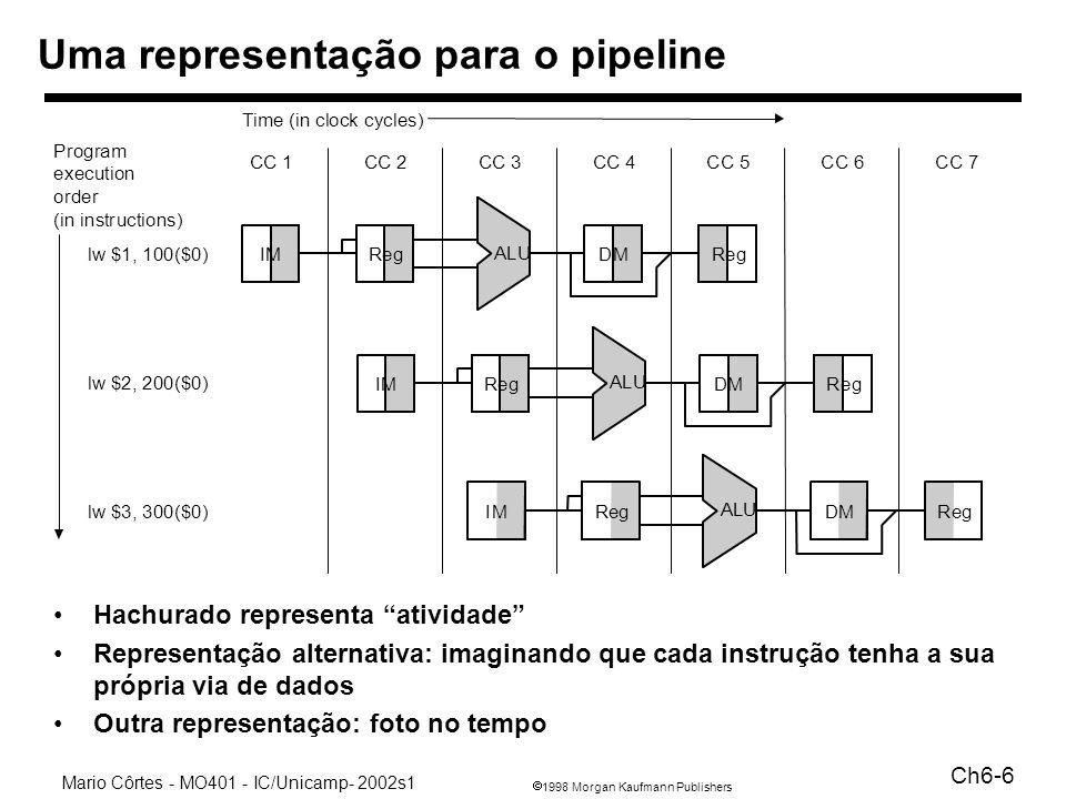 Uma representação para o pipeline