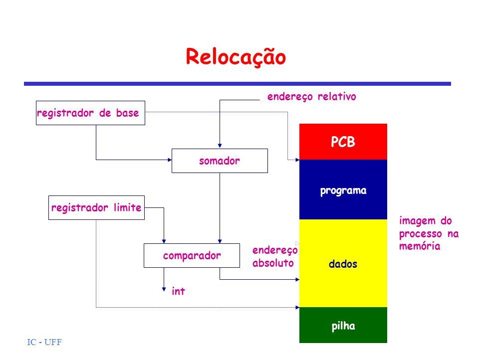Relocação PCB endereço relativo registrador de base somador programa