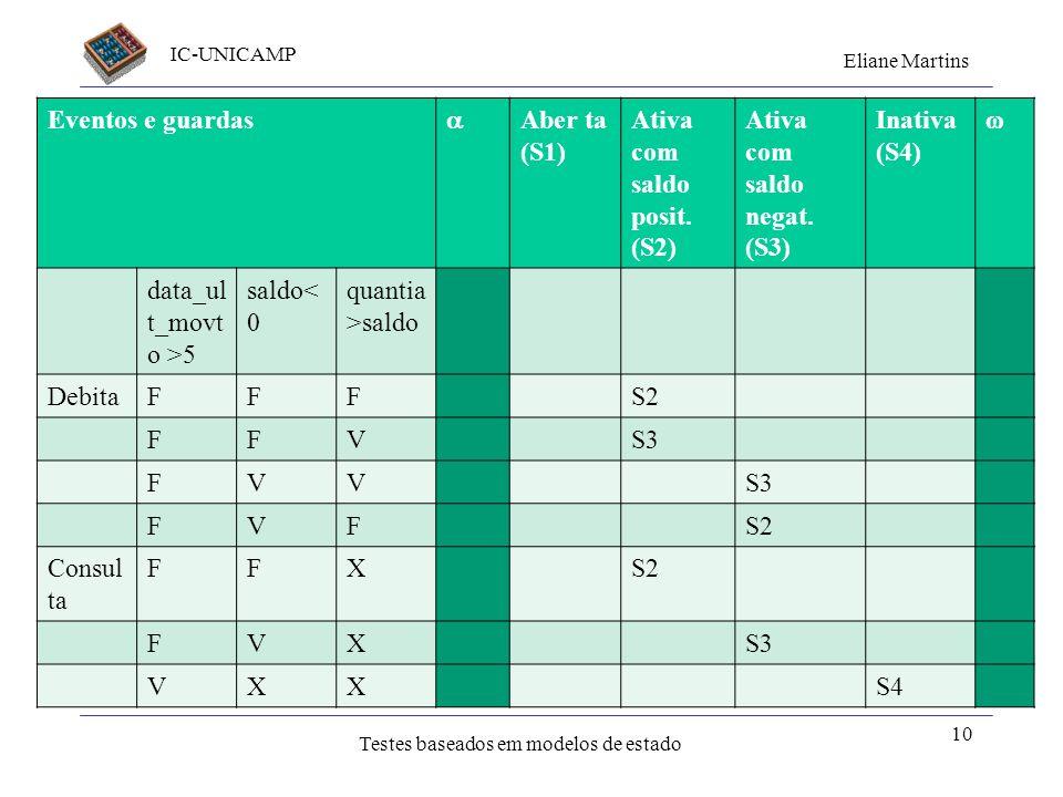 Eventos e guardas Aber ta. (S1) Ativa com saldo posit. (S2) Ativa com saldo negat. (S3) Inativa. (S4)