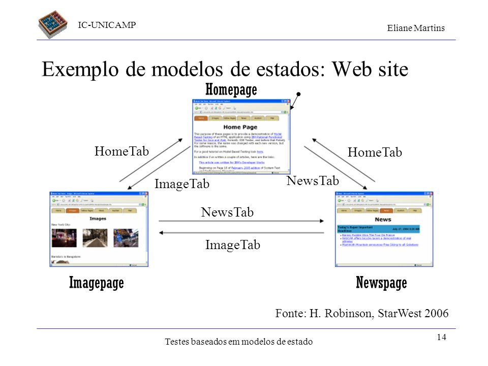 Exemplo de modelos de estados: Web site