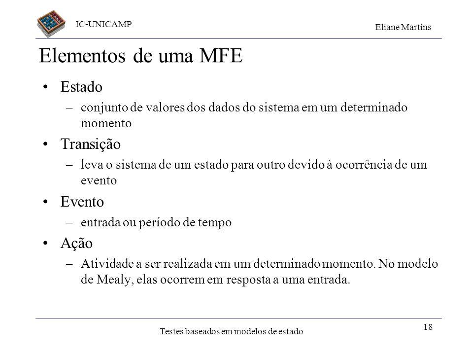 Elementos de uma MFE Estado Transição Evento Ação