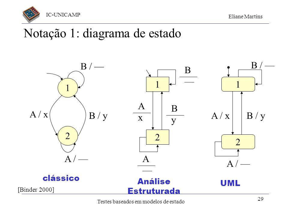 Notação 1: diagrama de estado