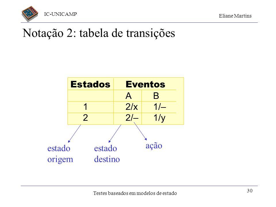 Notação 2: tabela de transições