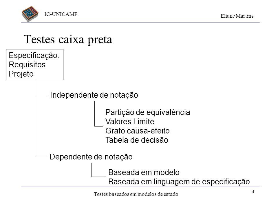 Testes caixa preta Especificação: Requisitos Projeto