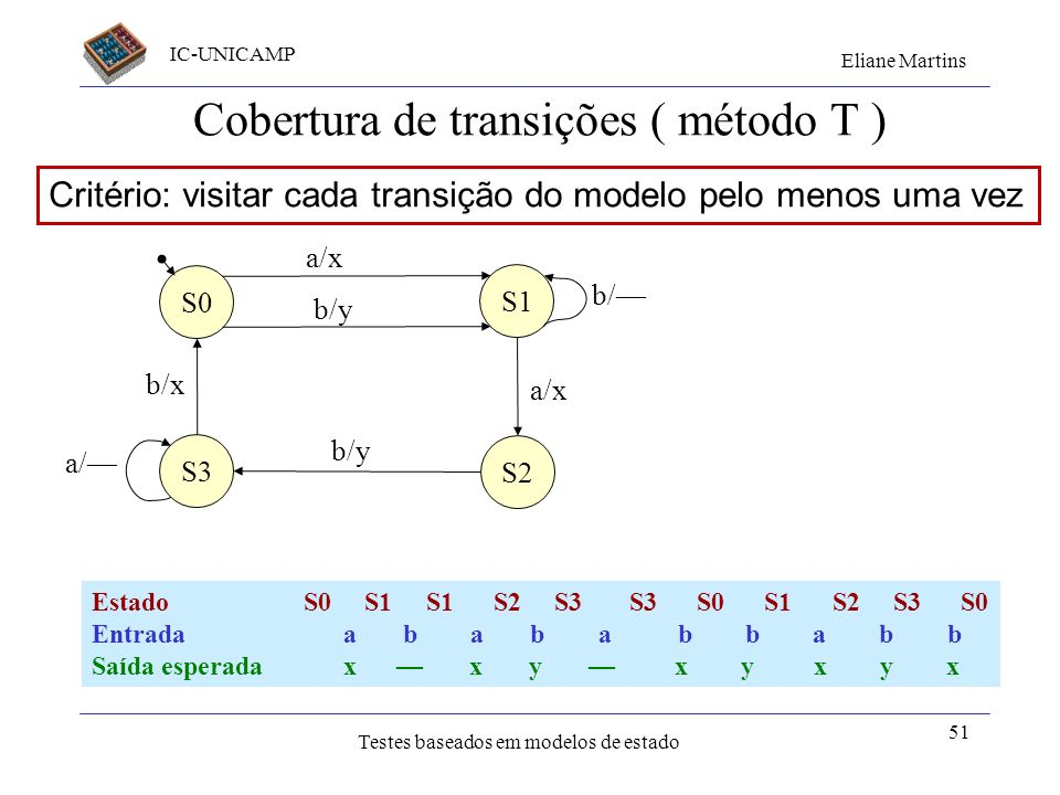 Cobertura de transições ( método T )
