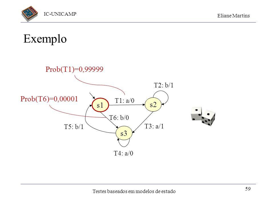 Exemplo Prob(T1)=0,99999 Prob(T6)=0,00001 s1 s2 s3 T2: b/1 T1: a/0
