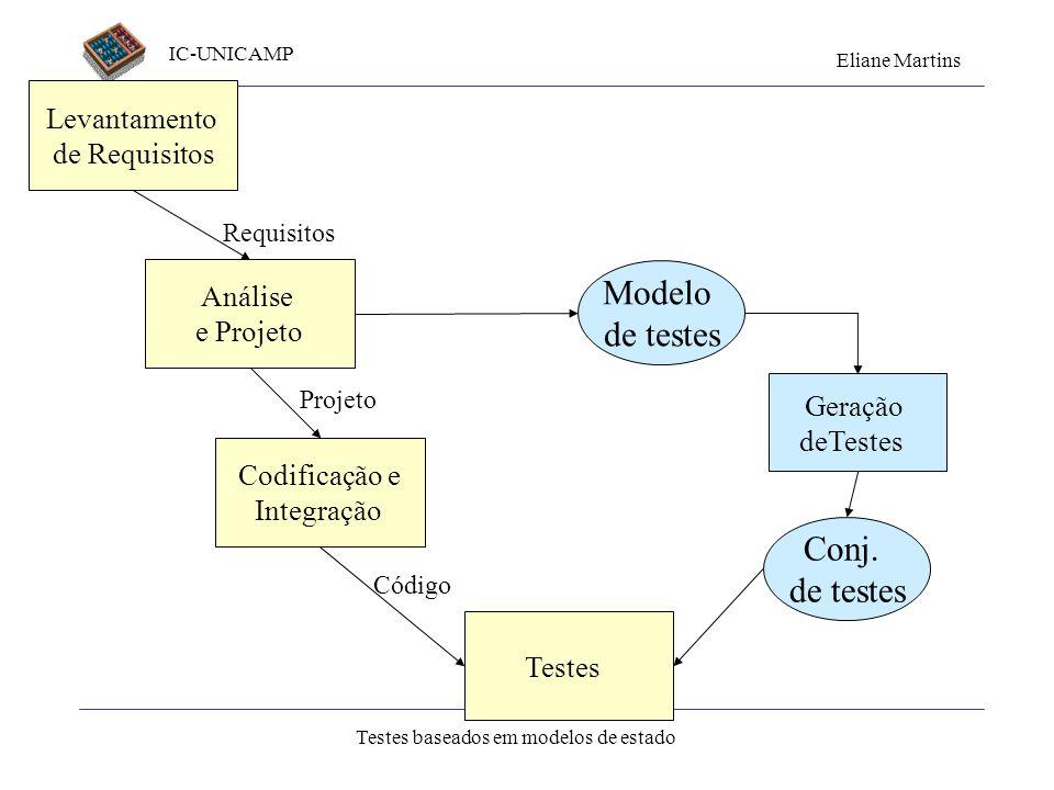 Modelo de testes Conj. de testes Levantamento de Requisitos Análise