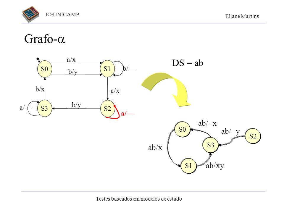 Grafo- DS = ab ab/x ab/y ab/x ab/xy a/x S0 S1 b/— b/y b/x a/— S3
