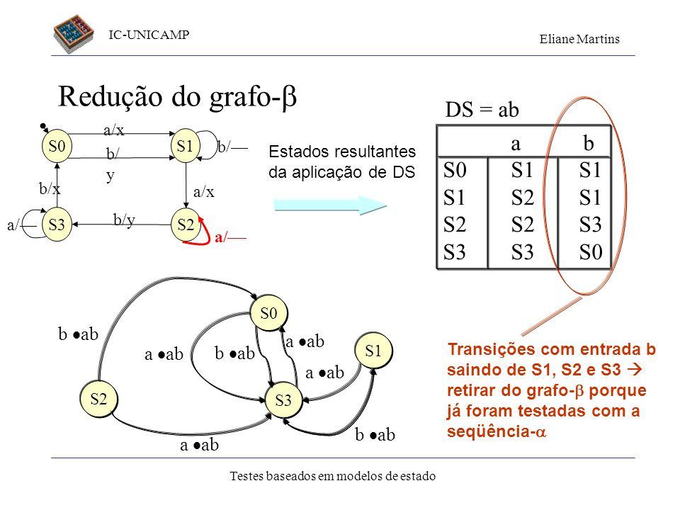 Redução do grafo- DS = ab a b S0 S1 S1 S1 S2 S1 S2 S2 S3 S3 S3 S0
