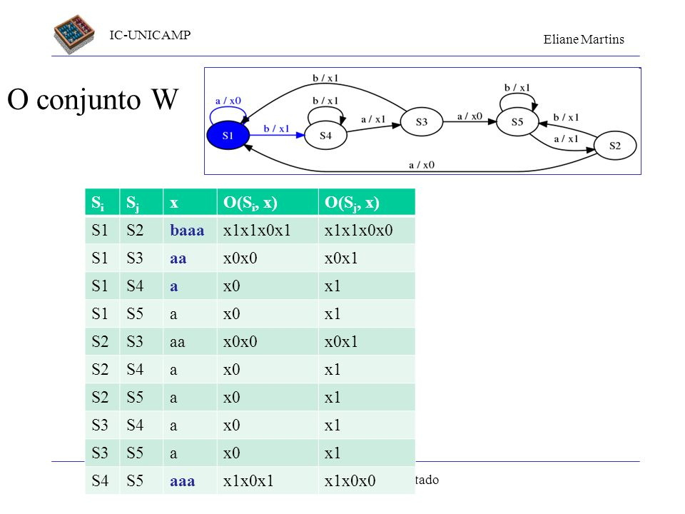 O conjunto W Si Sj x O(Si, x) O(Sj, x) S1 S2 baaa x1x1x0x1 x1x1x0x0 S3