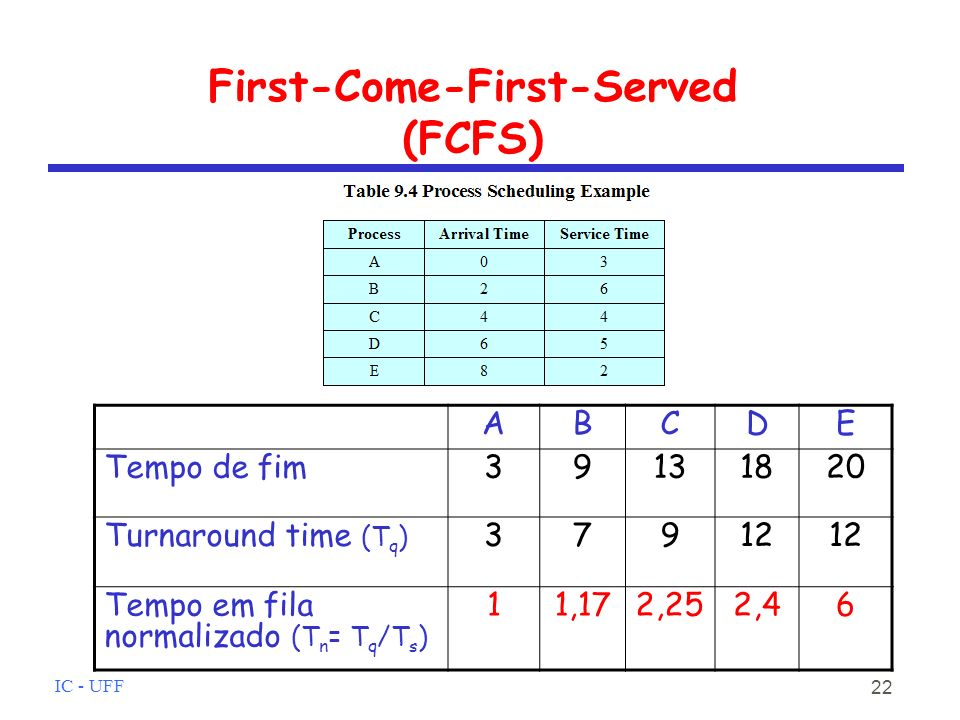 First-Come-First-Served (FCFS)‏