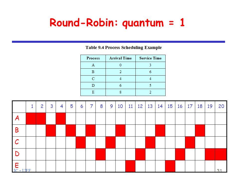Round-Robin: quantum = 1