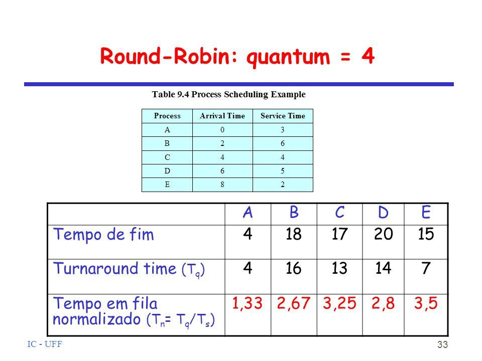 Round-Robin: quantum = 4