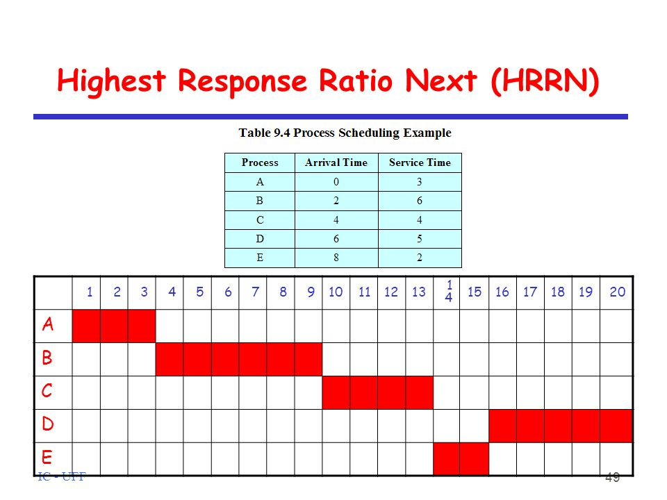Highest Response Ratio Next (HRRN)‏