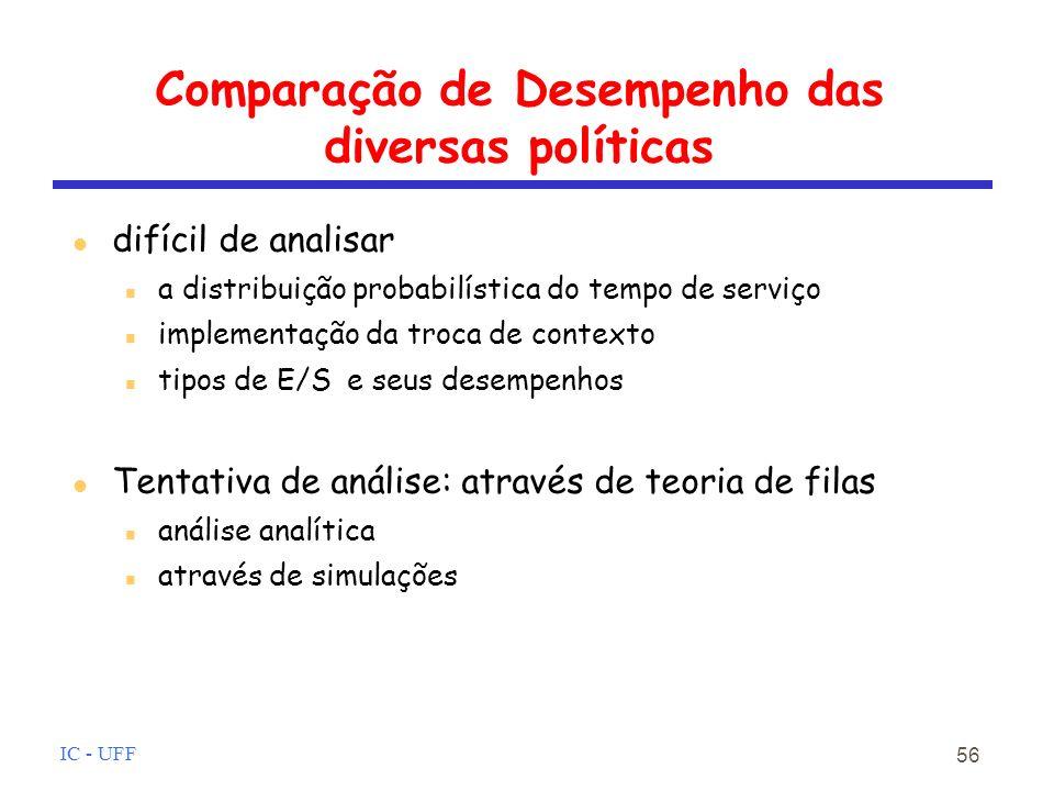 Comparação de Desempenho das diversas políticas