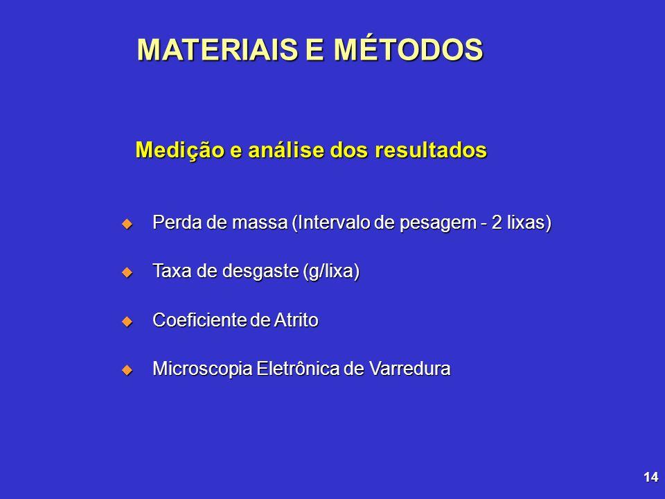 Medição e análise dos resultados