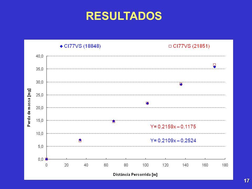RESULTADOS Y= 0,2159x – 0,1175 Y= 0,2109x – 0,2524