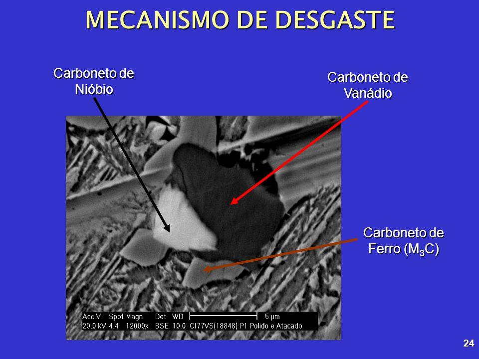 Carboneto de Ferro (M3C)