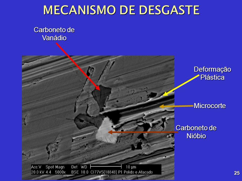 MECANISMO DE DESGASTE Carboneto de Vanádio Deformação Plástica