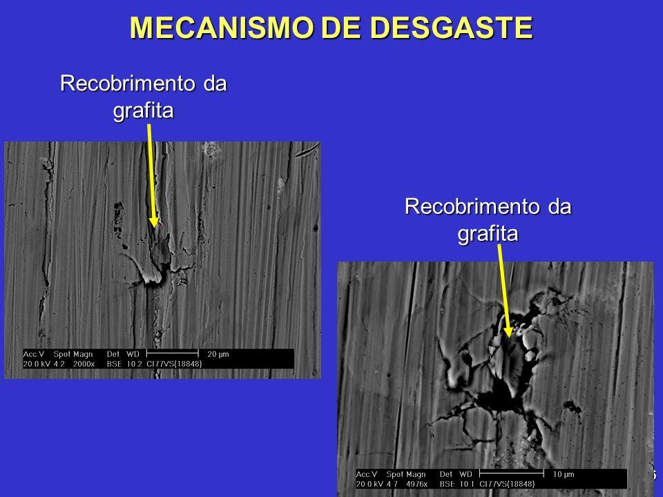 MECANISMO DE DESGASTE Recobrimento da grafita Recobrimento da grafita