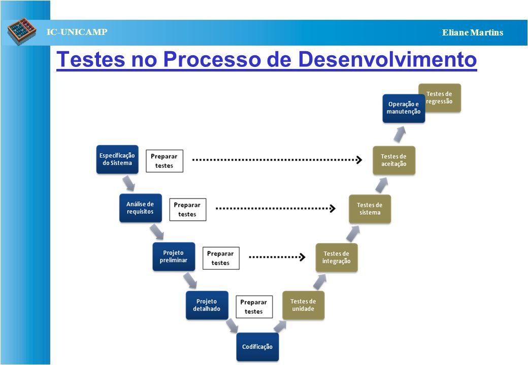Testes no Processo de Desenvolvimento