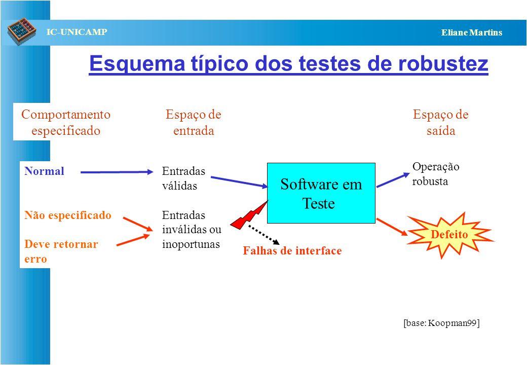 Esquema típico dos testes de robustez