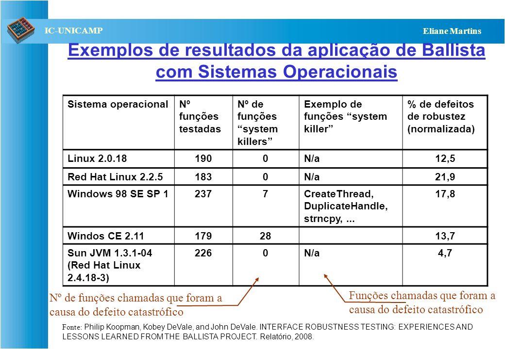 Exemplos de resultados da aplicação de Ballista com Sistemas Operacionais