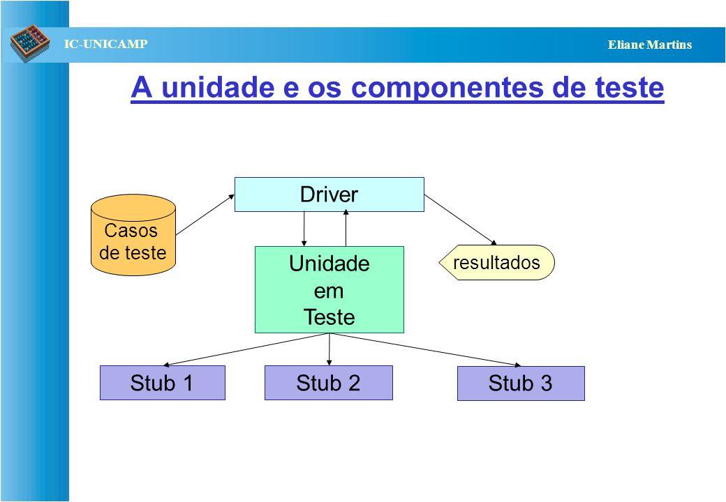 A unidade e os componentes de teste