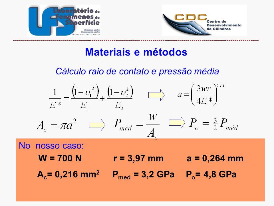 Materiais e métodos Cálculo raio de contato e pressão média