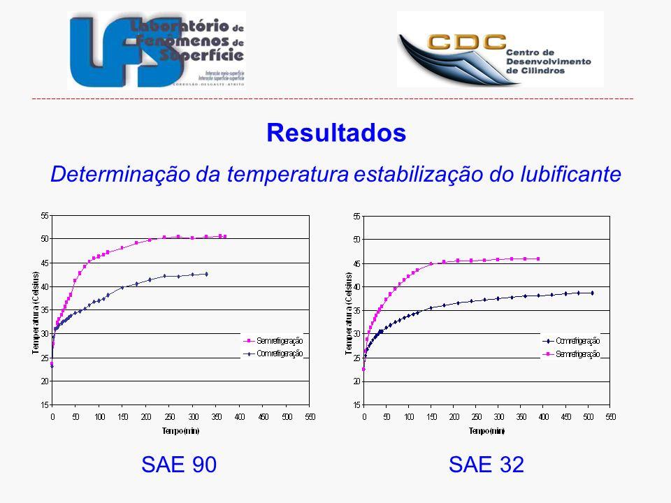 Resultados Determinação da temperatura estabilização do lubificante