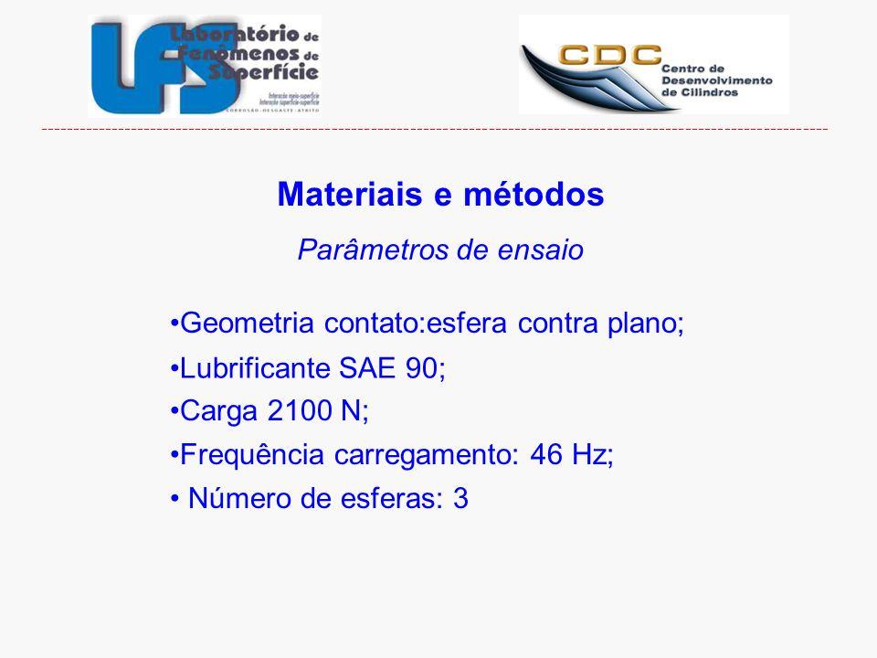 Materiais e métodos Parâmetros de ensaio