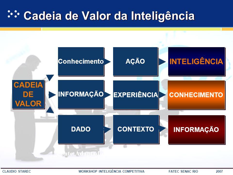 Cadeia de Valor da Inteligência