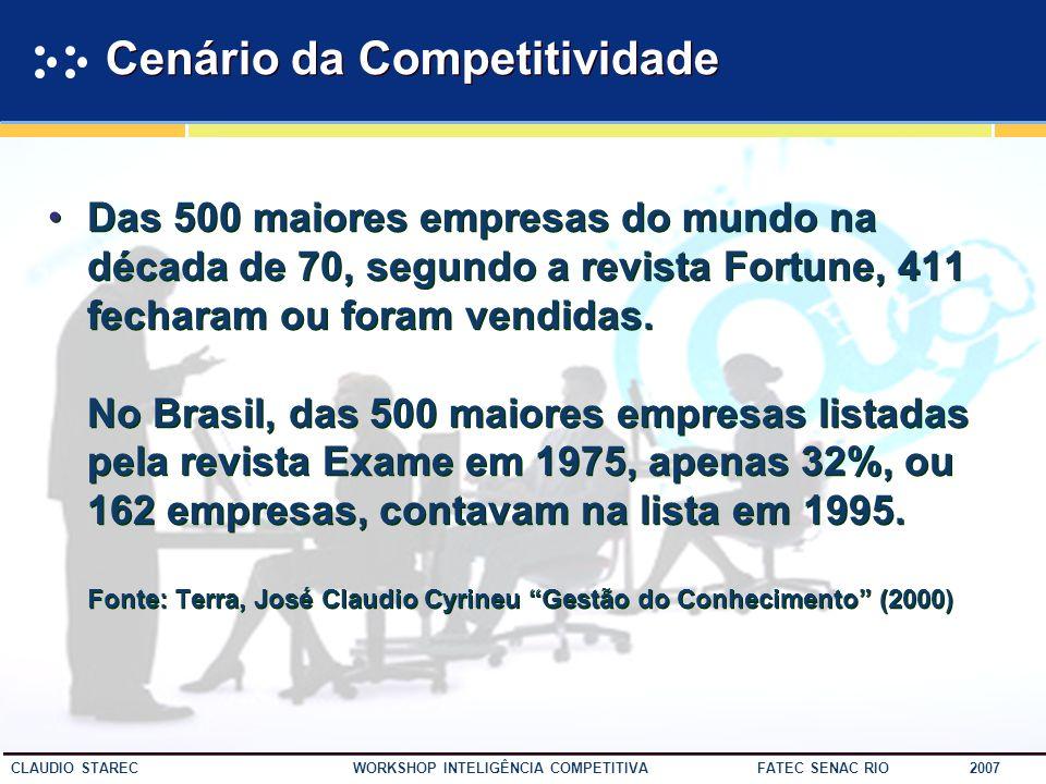 Cenário da Competitividade