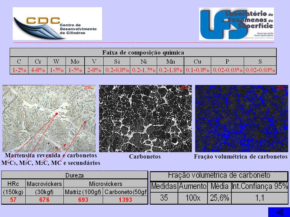 Martensita revenida e carbonetos M7C3, M3C, M2C, MC e secundários