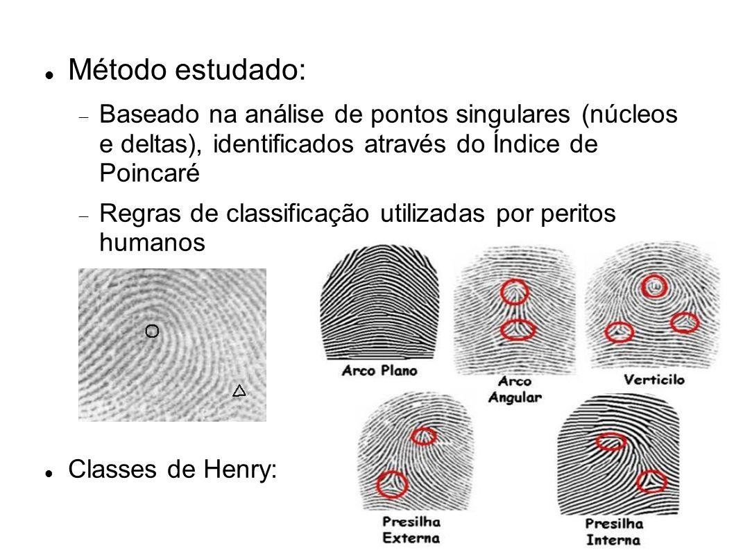 Método estudado:Baseado na análise de pontos singulares (núcleos e deltas), identificados através do Índice de Poincaré.