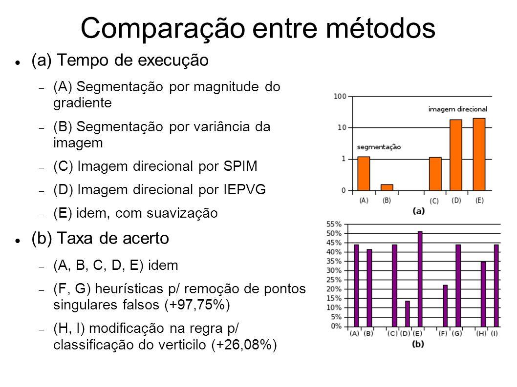 Comparação entre métodos