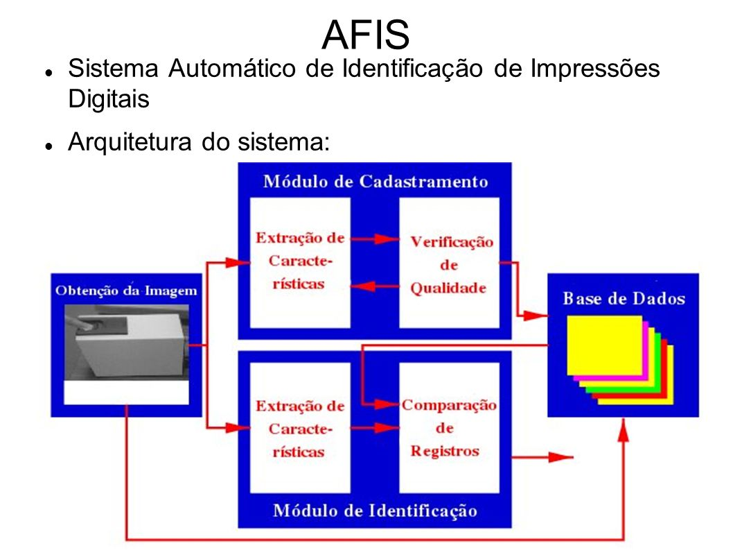 AFIS Sistema Automático de Identificação de Impressões Digitais