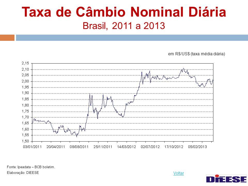 Taxa de Câmbio Nominal Diária Brasil, 2011 a 2013