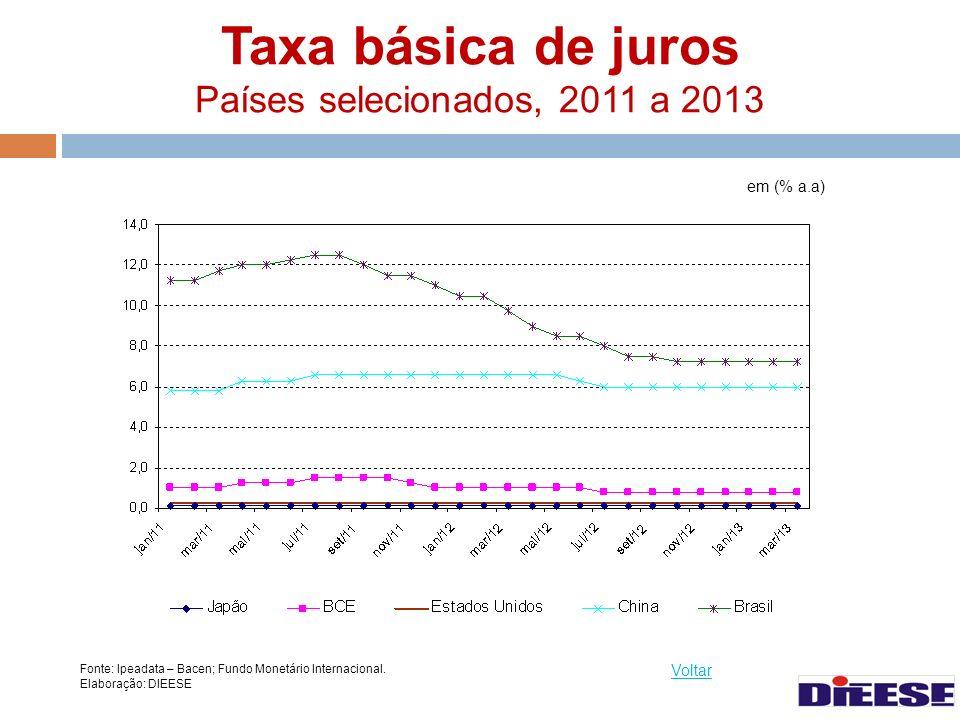 Taxa básica de juros Países selecionados, 2011 a 2013
