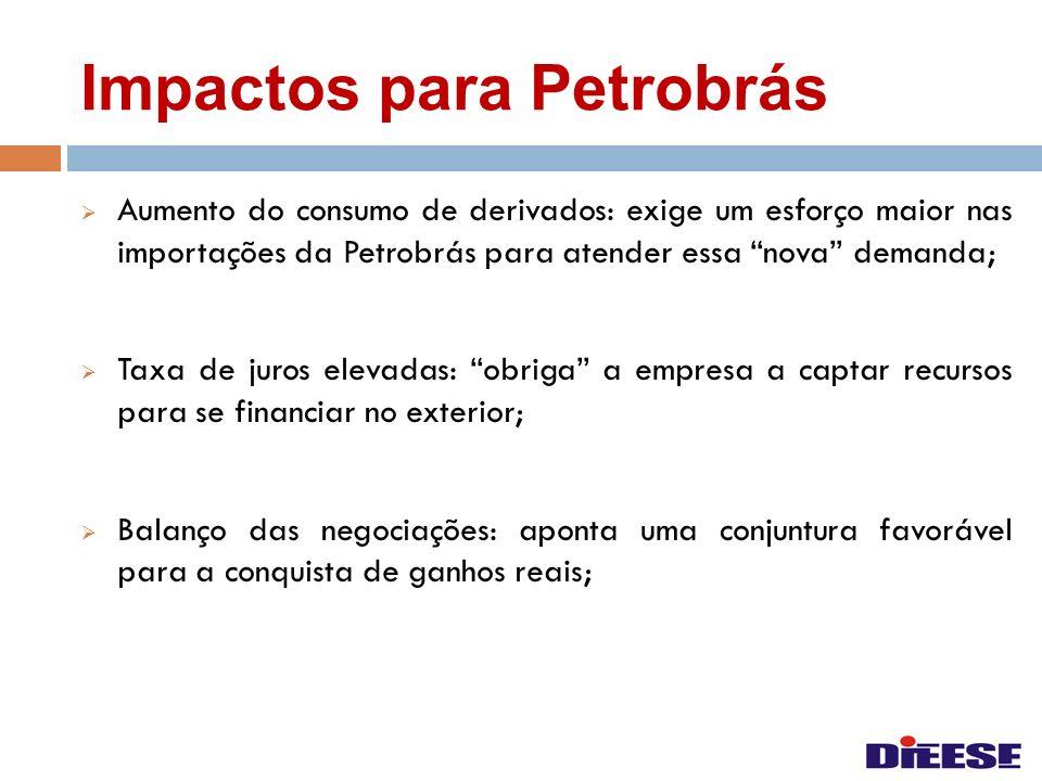Impactos para Petrobrás